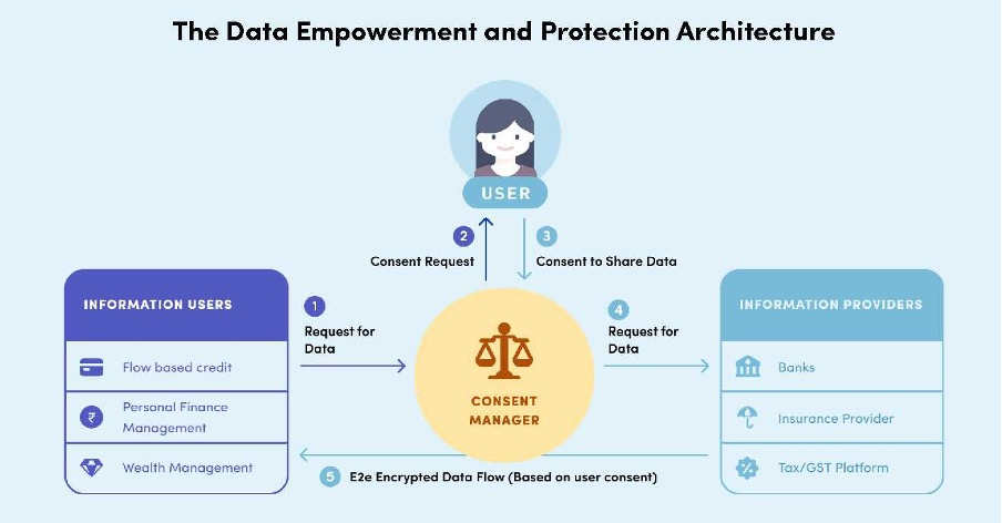 NITI Aayog: Data Empowerment and Protection Architecture